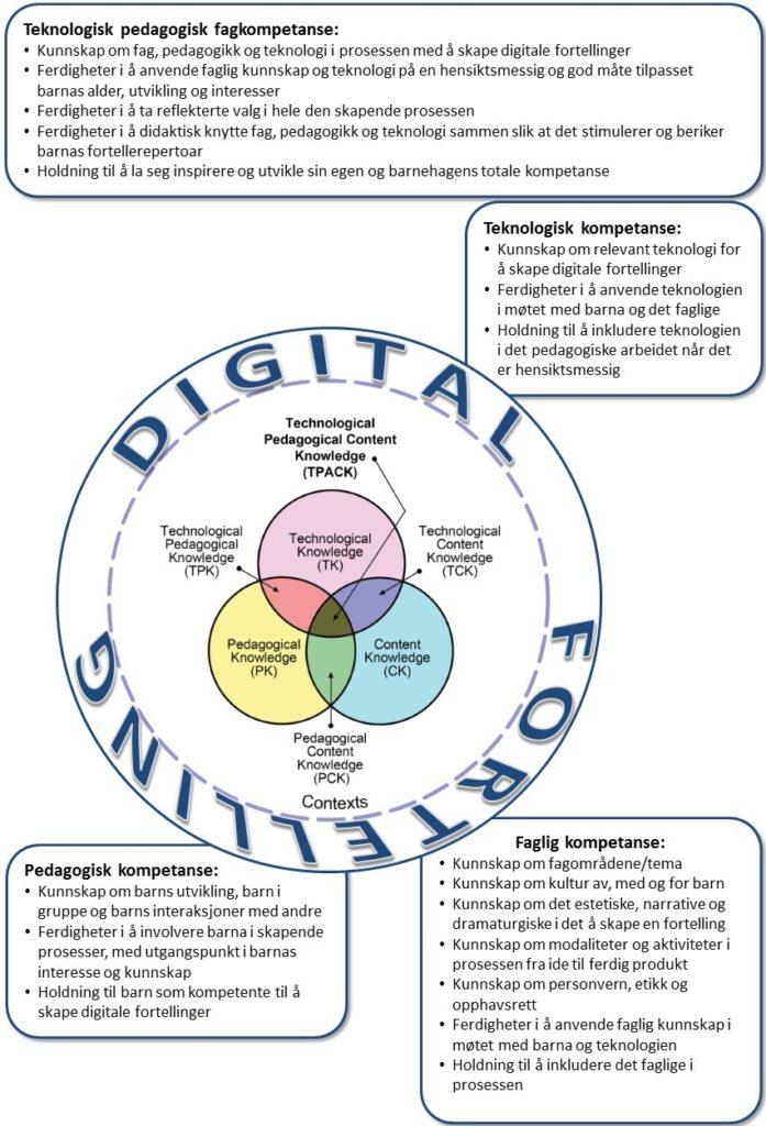 digitale fortellinger og barnehagelærernes kompetanse